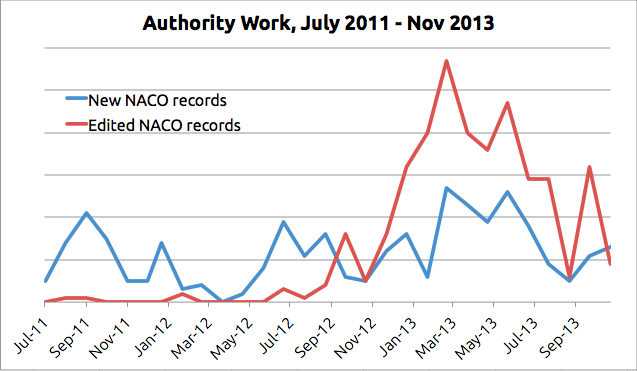 A line graph demonstrating marked rise in the number of edited authority records via NACO program after September 2012.